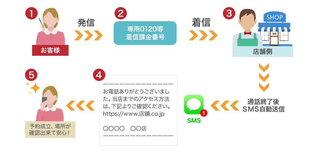1.発信→2.専用の着信課金番号→3.店舗などで着信→4.通話終了後SMS自動送信(thanksメール)→5.予約成立